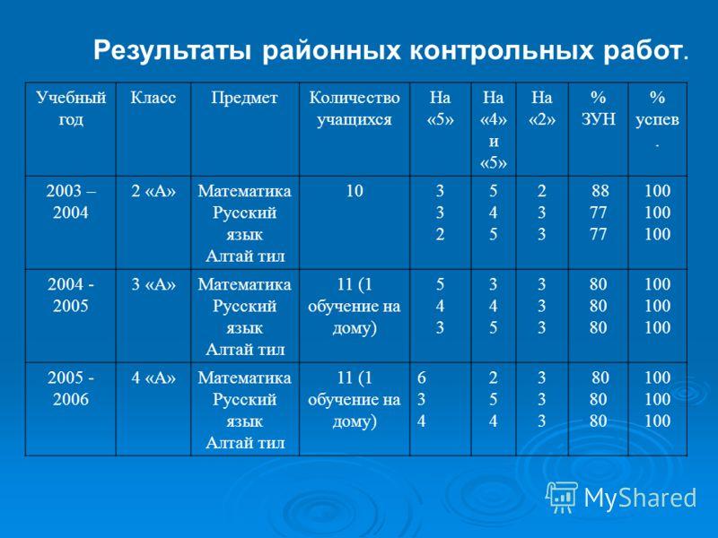 Результаты районных контрольных работ. Учебный год КлассПредметКоличество учащихся На «5» На «4» и «5» На «2» % ЗУН % успев. 2003 – 2004 2 «А»Математика Русский язык Алтай тил 10332332 545545 233233 88 77 100 2004 - 2005 3 «А»Математика Русский язык