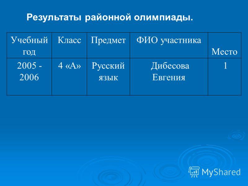 Результаты районной олимпиады. Учебный год КлассПредметФИО участника Место 2005 - 2006 4 «А»Русский язык Дибесова Евгения 1