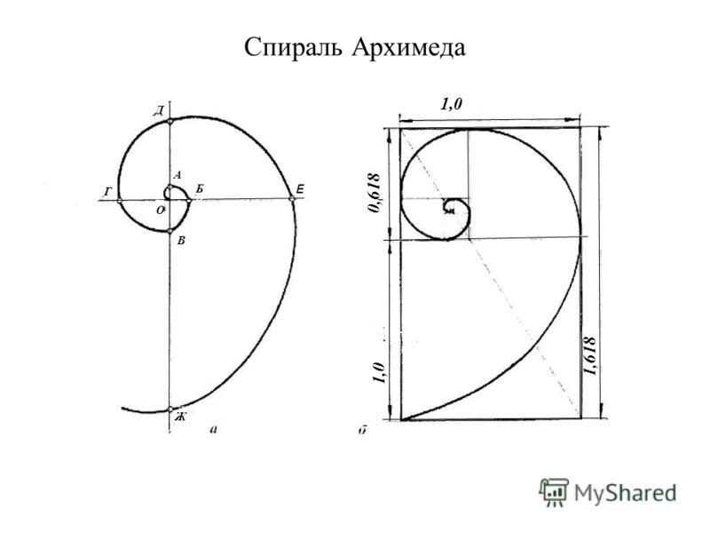 Спираль Архимеда 0,618 1,0 1,618 111111 1,0 У Е Б Б В А Г О Ж Ж Д