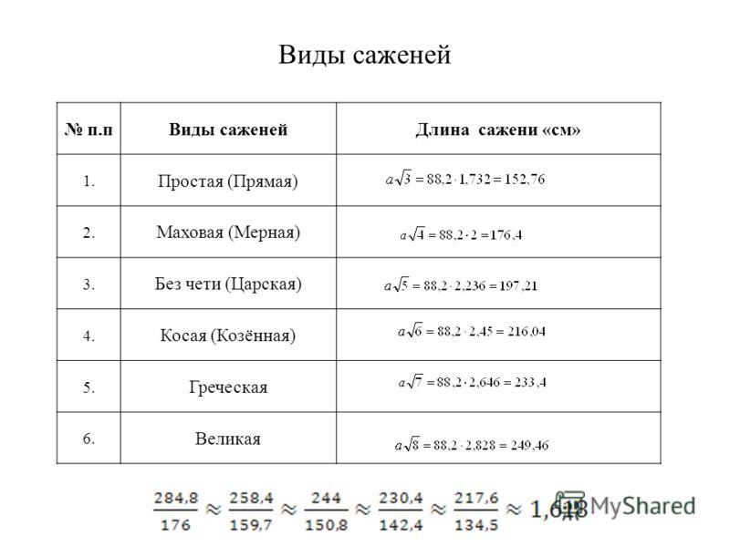 Виды саженей п.пВиды саженейДлина сажени «см» 1. Простая (Прямая) 2. Маховая (Мерная) 3. Без чети (Царская) 4. Косая (Козённая) 5. Греческая 6. Великая