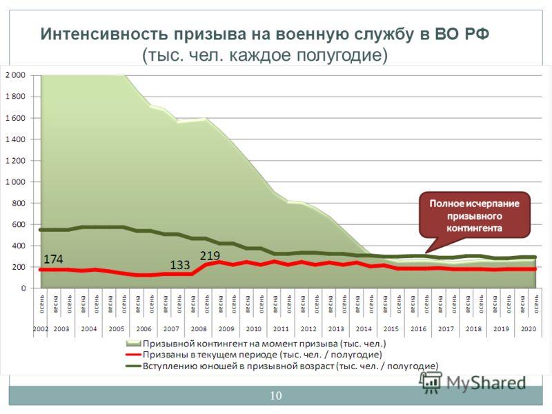 10 Интенсивность призыва на военную службу в ВО РФ (тыс. чел. каждое полугодие)