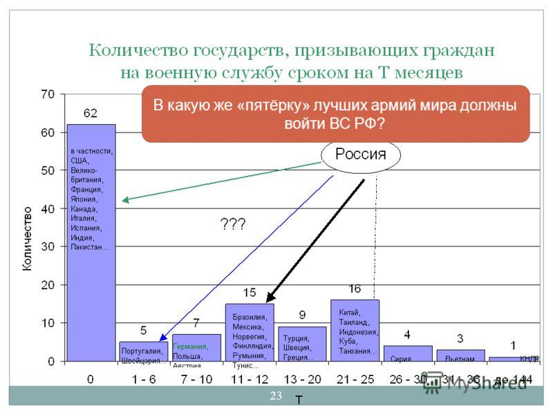 23 В какую же «пятёрку» лучших армий мира должны войти ВС РФ?