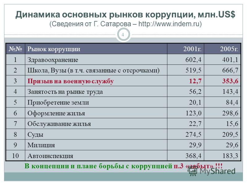 4 Динамика основных рынков коррупции, млн.US$ (Сведения от Г. Сатарова – http://www.indem.ru) Рынок коррупции2001г.2005г. 1Здравоохранение602,4401,1 2Школа, Вузы (в т.ч. связанные с отсрочками)519,5666,7 3Призыв на военную службу12,7353,6 4Занятость