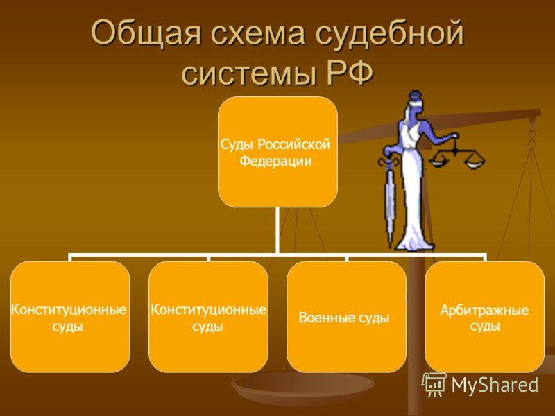 Общая схема судебной системы РФ Суды Российской Федерации Конституционные суды Конституционные суды Военные суды Арбитражные суды