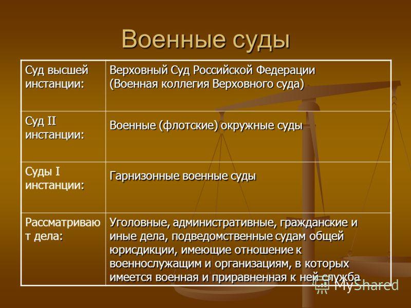 Военные суды Суд высшей инстанции: Верховный Суд Российской Федерации (Военная коллегия Верховного суда) Суд II инстанции: Военные (флотские) окружные суды : Суды I инстанции: Гарнизонные военные суды : Рассматриваю т дела: Уголовные, административны