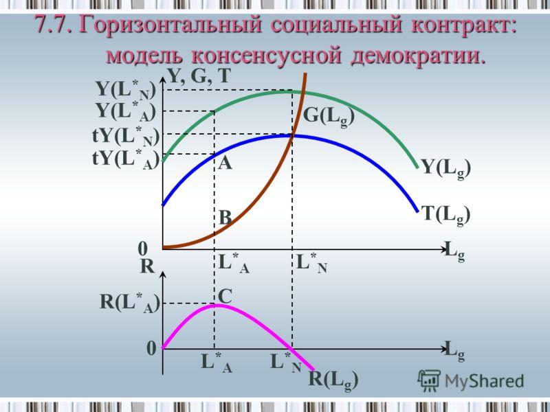 7.7. Горизонтальный социальный контракт: модель консенсусной демократии. Y, G, T LgLg LgLg R(L * A ) R 0 L*AL*A L*NL*N R(L g ) C L*AL*A L*NL*N G(L g ) T(L g ) Y(L g ) B A Y(L * A ) Y(L * N ) tY(L * A ) tY(L * N ) 0