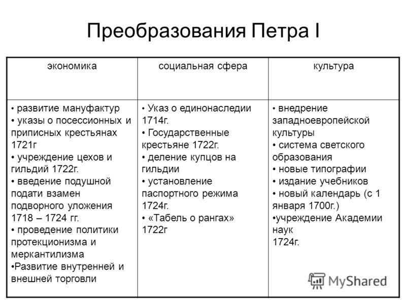 морской указ петра 1: