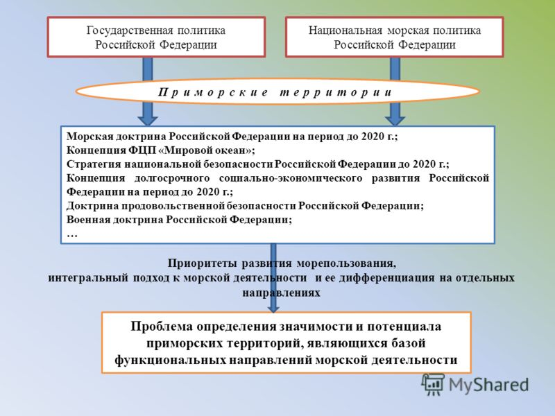 Государственная политика Российской Федерации Национальная морская политика Российской Федерации Морская доктрина Российской Федерации на период до 2020 г.; Концепция ФЦП «Мировой океан»; Стратегия национальной безопасности Российской Федерации до 20