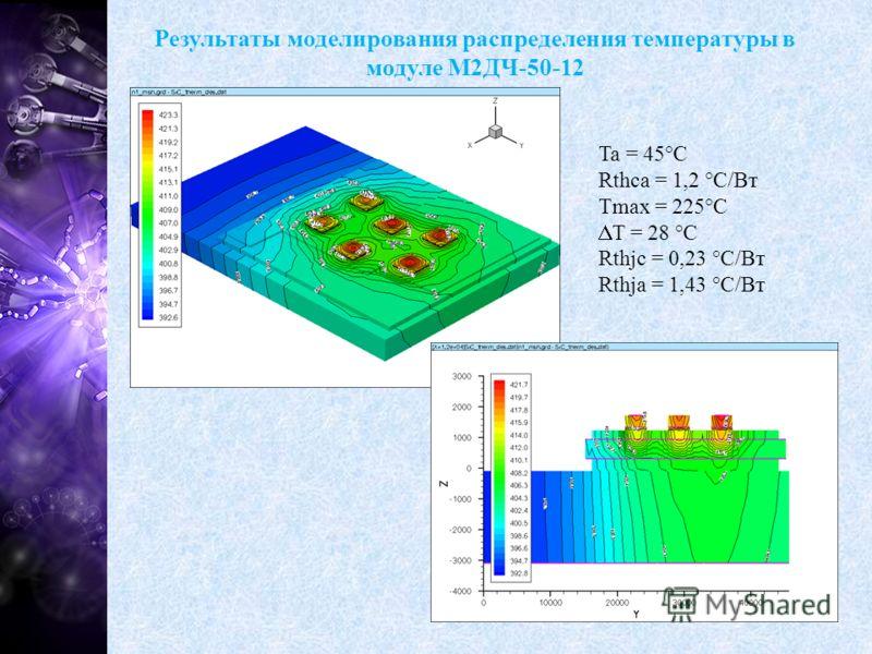 Результаты моделирования распределения температуры в модуле М2ДЧ-50-12 Ta = 45°C Rthca = 1,2 °C/Вт Tmax = 225°C T = 28 °C Rthjc = 0,23 °C/Вт Rthja = 1,43 °С/Вт