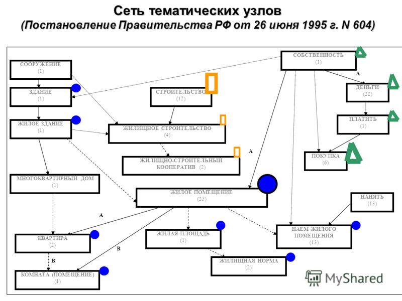 ЖИЛОЕ ПОМЕЩЕНИЕ (25) ЖИЛОЕ ЗДАНИЕ (1) КВАРТИРА (2) А А СОБСТВЕННОСТЬ (1) ЖИЛИЩНОЕ СТРОИТЕЛЬСТВО (4) КОМНАТА (ПОМЕЩЕНИЕ) (1) В В НАЕМ ЖИЛОГО ПОМЕЩЕНИЯ (13) МНОГОКВАРТИРНЫЙ ДОМ (1) ЗДАНИЕ (1) СООРУЖЕНИЕ (1) ЖИЛАЯ ПЛОЩАДЬ (1) СТРОИТЕЛЬСТВО (12) ЖИЛИЩНО-