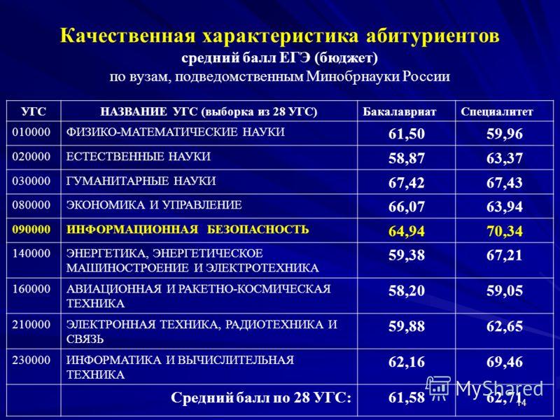 14 Качественная характеристика абитуриентов средний балл ЕГЭ (бюджет) по вузам, подведомственным Минобрнауки России УГСНАЗВАНИЕ УГС (выборка из 28 УГС)БакалавриатСпециалитет 010000ФИЗИКО-МАТЕМАТИЧЕСКИЕ НАУКИ 61,5059,96 020000ЕСТЕСТВЕННЫЕ НАУКИ 58,876