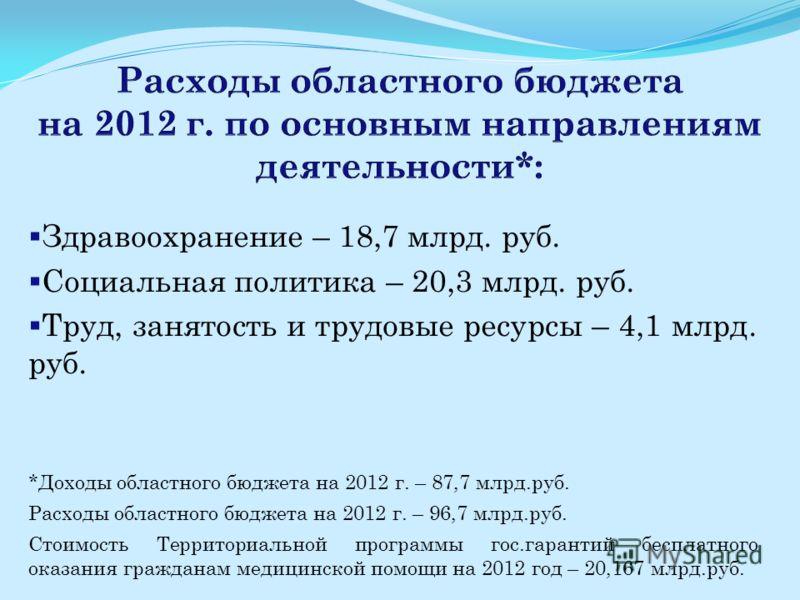 Здравоохранение – 18,7 млрд. руб. Социальная политика – 20,3 млрд. руб. Труд, занятость и трудовые ресурсы – 4,1 млрд. руб. *Доходы областного бюджета на 2012 г. – 87,7 млрд.руб. Расходы областного бюджета на 2012 г. – 96,7 млрд.руб. Стоимость Террит