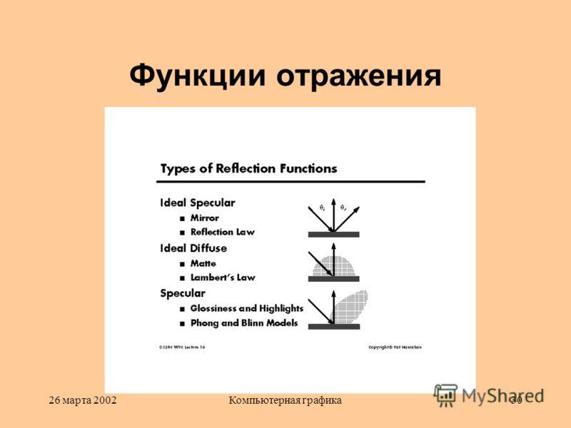 26 марта 2002Компьютерная графика30 Функции отражения