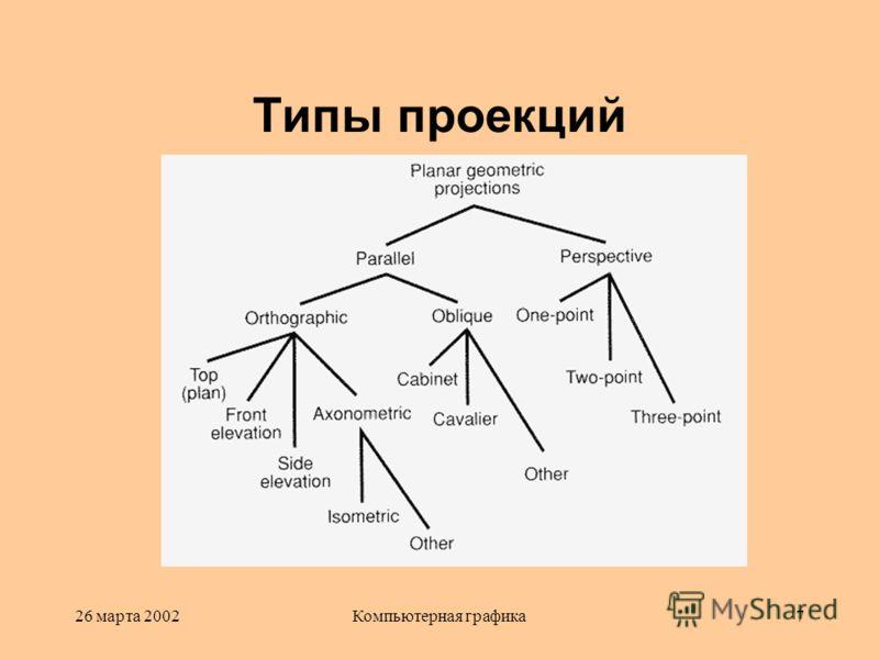 26 марта 2002Компьютерная графика7 Типы проекций