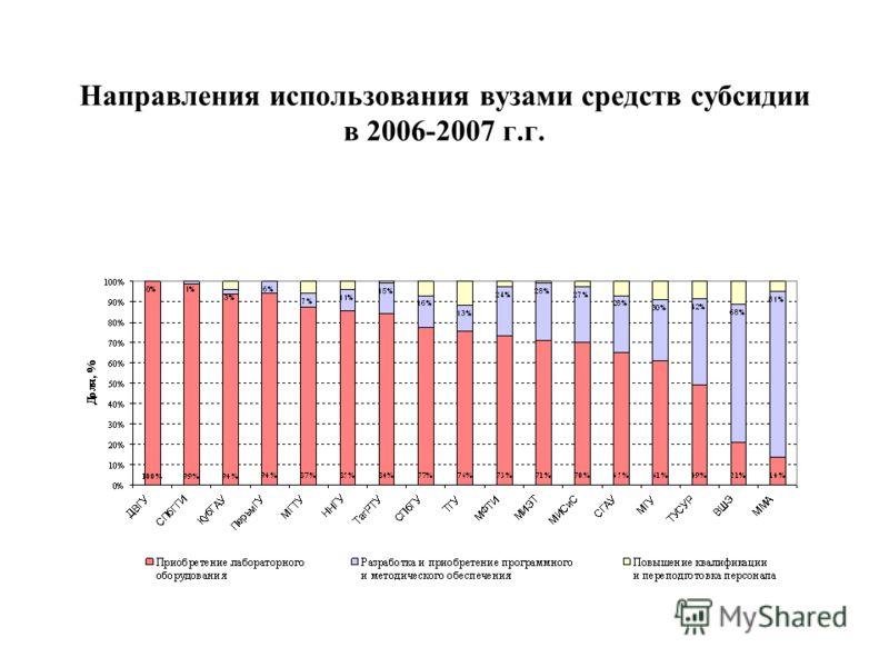 Направления использования вузами средств субсидии в 2006-2007 г.г.