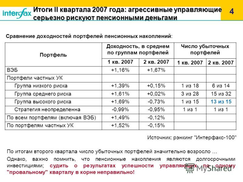 Итоги II квартала 2007 года: агрессивные управляющие серьезно рискуют пенсионными деньгами 4 Сравнение доходностей портфелей пенсионных накоплений: Портфель Доходность, в среднем по группам портфелей Число убыточных портфелей 1 кв. 20072 кв. 2007 1 к