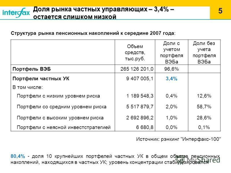 Доля рынка частных управляющих – 3,4% – остается слишком низкой 5 Структура рынка пенсионных накоплений к середине 2007 года: Источник: рэнкинг