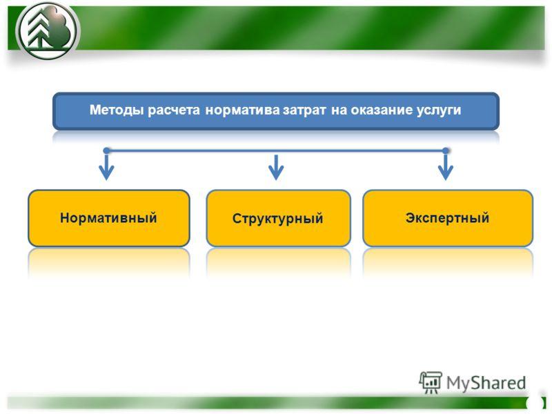 Методы расчета норматива затрат на оказание услуги Нормативный Структурный Экспертный
