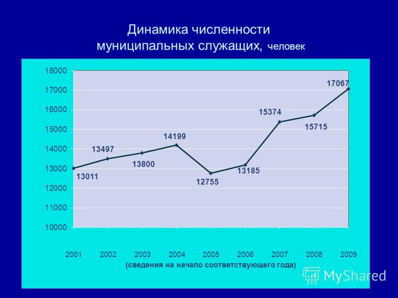 Динамика численности муниципальных служащих, человек