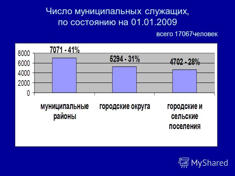 Число муниципальных служащих, по состоянию на 01.01.2009 всего 17067человек