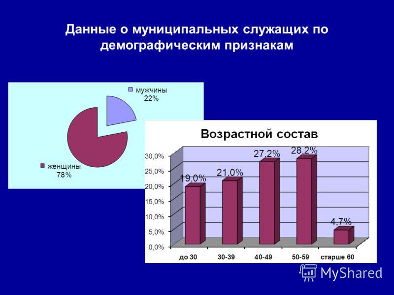 Данные о муниципальных служащих по демографическим признакам