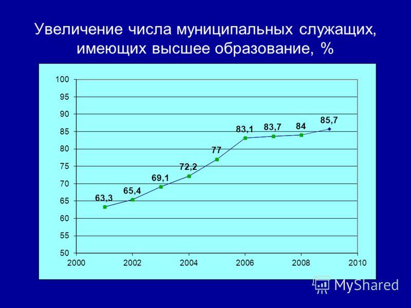 Увеличение числа муниципальных служащих, имеющих высшее образование, %