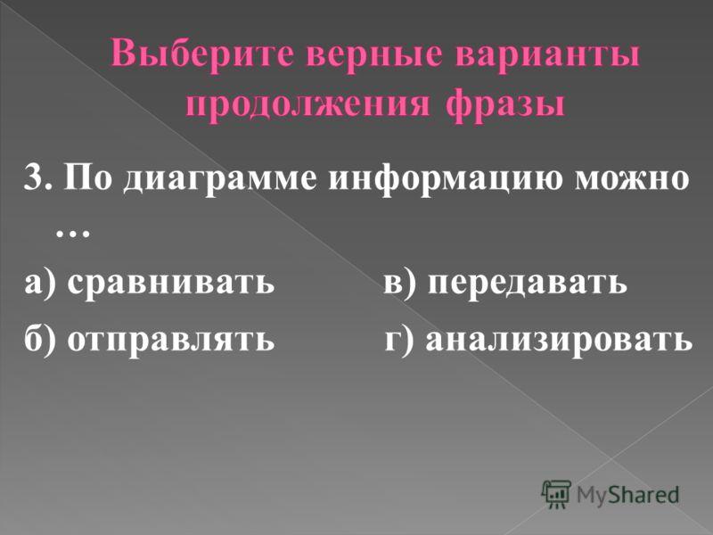 3. По диаграмме информацию можно … а) сравнивать в) передавать б) отправлять г) анализировать