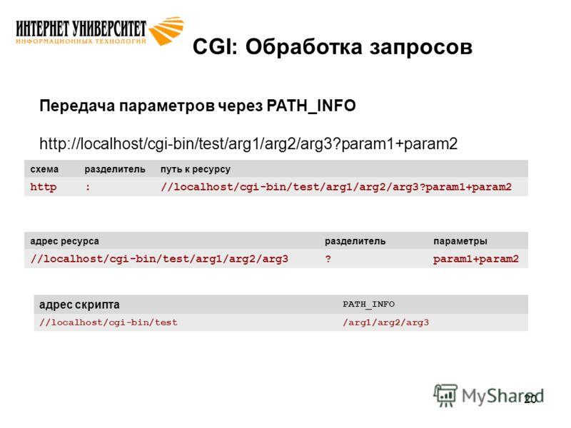 20 CGI: Обработка запросов Передача параметров через PATH_INFO http://localhost/cgi-bin/test/arg1/arg2/arg3?param1+param2 адрес ресурсаразделительпараметры //localhost/cgi-bin/test/arg1/arg2/arg3?param1+param2 схемаразделительпуть к ресурсу http://lo
