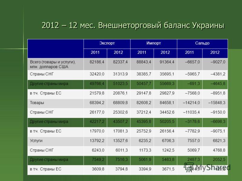 2012 – 12 мес. Внешнеторговый баланс Украины ЭкспортИмпортСальдо 201120122011201220112012 Всего (товары и услуги), млн. долларов США 82186,482337,488843,491364,4–6657,0–9027,0 Страны СНГ32420,031313,938385,735695,1–5965,7–4381,2 Другие страны мира497