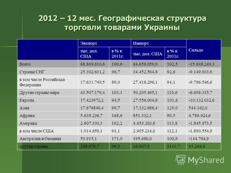 2012 – 12 мес. Географическая структура торговли товарами Украины ЭкспортИмпорт Сальдо тыс. дол. США в % к 2011г. тыс. дол. США в % к 2011г. Всего 68.809.810,6100,684.658.059,9102,5-15.848.249,3 Страны СНГ 25.302.631,296,734.452.564,892,6-9.149.933,6