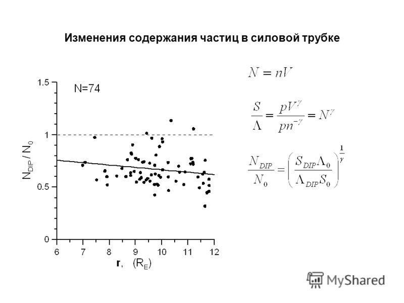 Изменения содержания частиц в силовой трубке