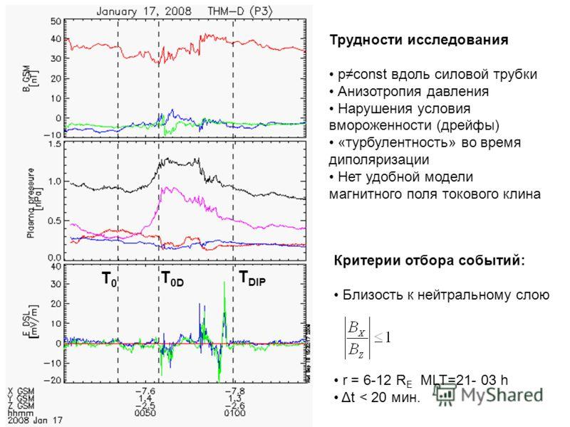 T0T0 T 0D T DIP Критерии отбора событий: Близость к нейтральному слою r = 6-12 R E MLT=21- 03 h Δt < 20 мин. Трудности исследования pconst вдоль силовой трубки Анизотропия давления Нарушения условия вмороженности (дрейфы) «турбулентность» во время ди