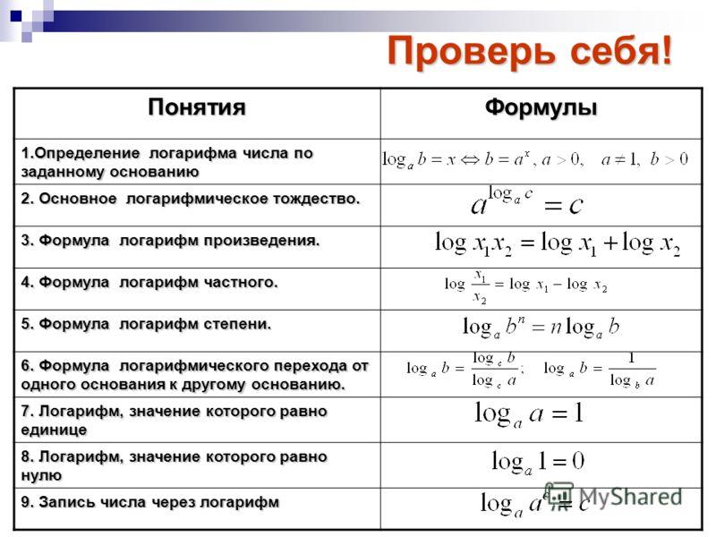 Проверь себя! ПонятияФормулы 1.Определение логарифма числа по заданному основанию 2. Основное логарифмическое тождество. 3. Формула логарифм произведения. 4. Формула логарифм частного. 5. Формула логарифм степени. 6. Формула логарифмического перехода