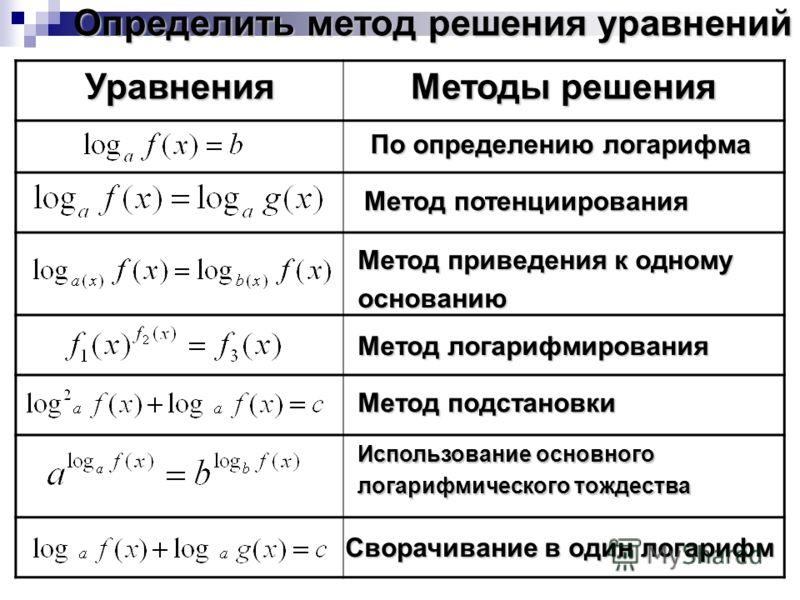 Уравнения Методы решения Определить метод решения уравнений По определению логарифма Метод потенциирования Метод приведения к одному основанию Метод подстановки Метод логарифмирования Использование основного логарифмического тождества Сворачивание в