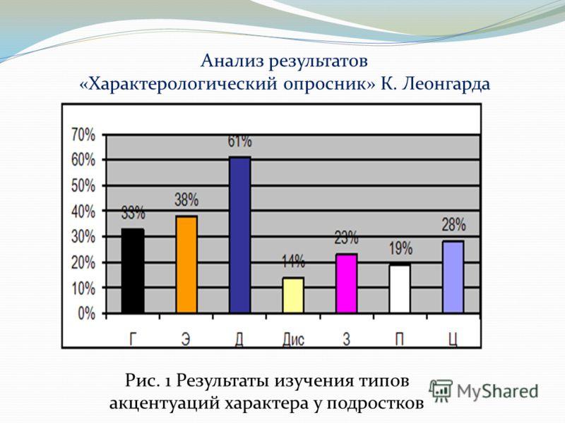 Анализ результатов «Характерологический опросник» К. Леонгарда Рис. 1 Результаты изучения типов акцентуаций характера у подростков