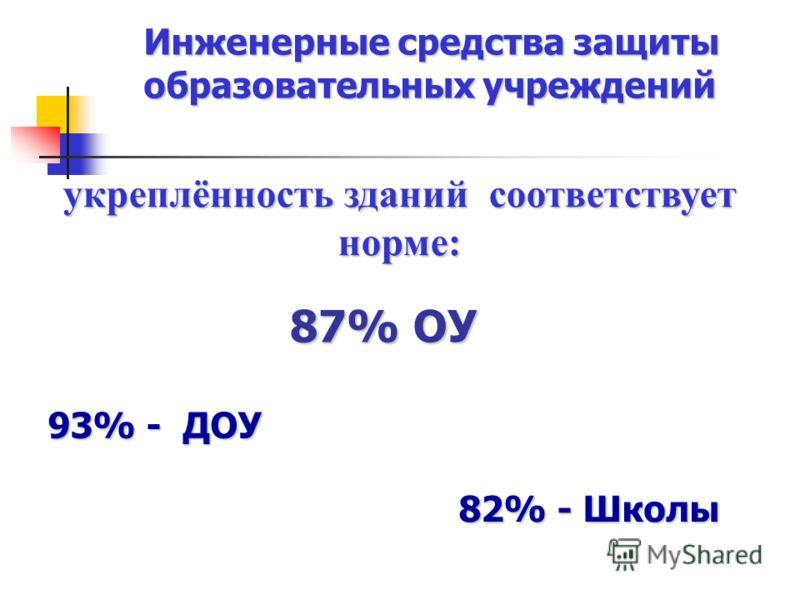 ОУ 93% - ДОУ 82% - Школы