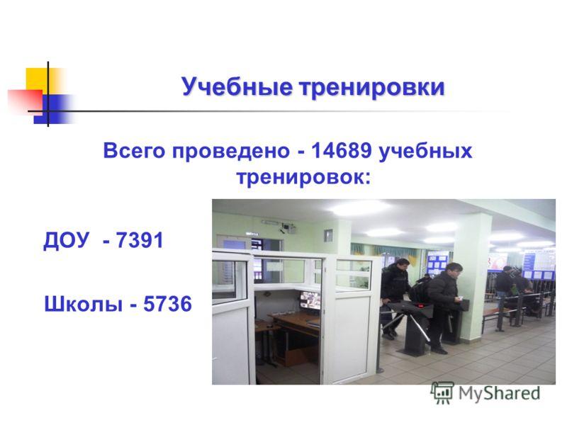 Учебные тренировки Всего проведено - 14689 учебных тренировок: ДОУ - 7391 Школы - 5736