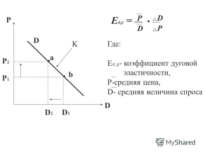 3 a b D P D D1D1 D2D2 P1P1 P2P2 K E d,p = Где: E d, p - коэффициент дуговой эластичности, P-средняя цена, D- средняя величина спроса P D D P