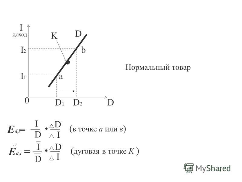 4 I доход D 0 D b aI1I1 I2I2 D1D1 D2D2 K Нормальный товар E d, i = I D D I ( в точке а или в ) E d,i = I D D I ( дуговая в точке К )