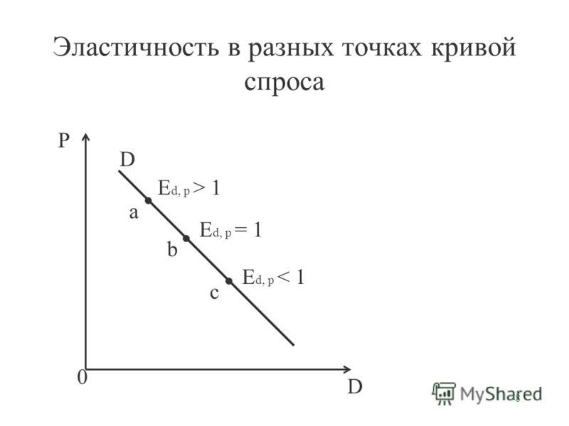 8 Эластичность в разных точках кривой спроса D P 0 D E d, p > 1 E d, p = 1 E d, p < 1 a b c
