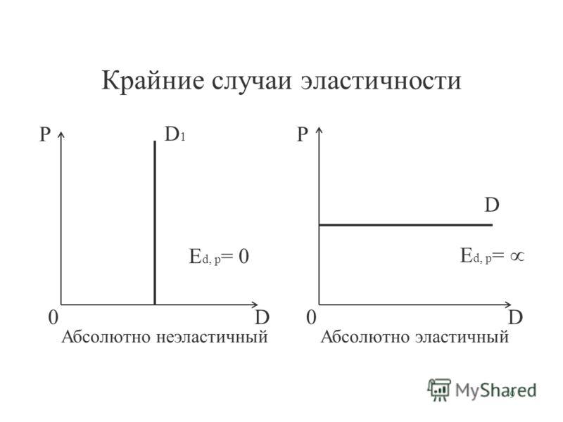 9 Крайние случаи эластичности P D0 P D0 D1D1 E d, p = 0 D E d, p = Абсолютно неэластичный Абсолютно эластичный