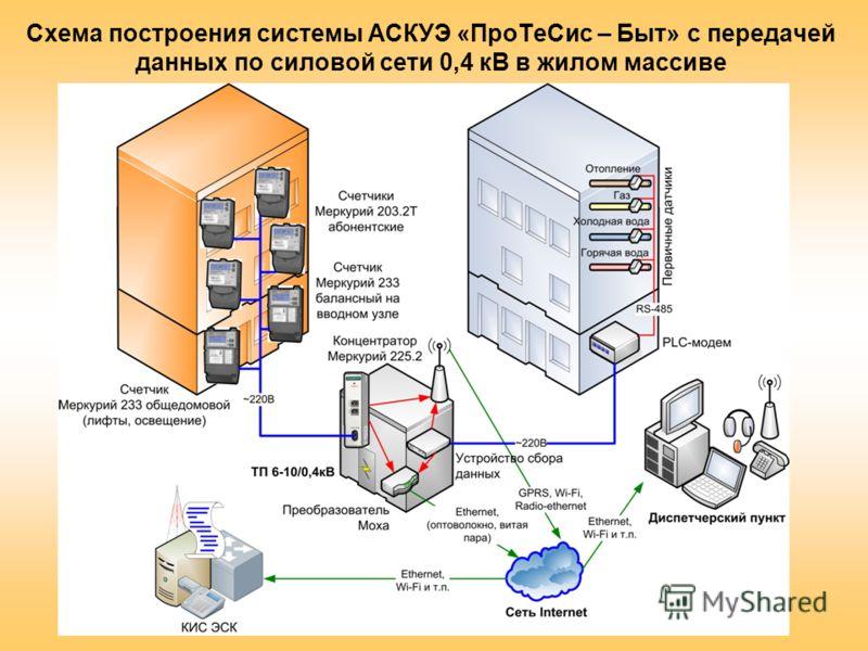 Схема построения системы АСКУЭ «ПроТеСис – Быт» с передачей данных по силовой сети 0,4 кВ в жилом массиве