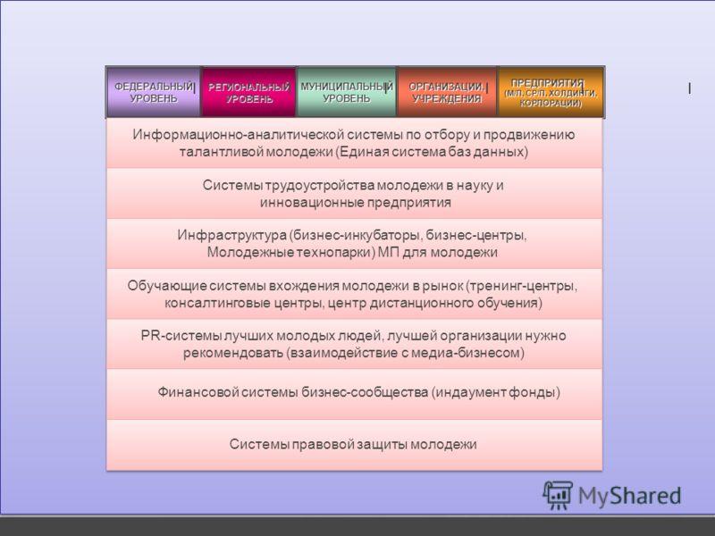 ФЕДЕРАЛЬНЫЙУРОВЕНЬРЕГИОНАЛЬНЫЙУРОВЕНЬМУНИЦИПАЛЬНЫЙУРОВЕНЬОРГАНИЗАЦИИ,УЧРЕЖДЕНИЯПРЕДПРИЯТИЯ (М/П, СР/П, ХОЛДИНГИ, КОРПОРАЦИИ) Информационно-аналитической системы по отбору и продвижению талантливой молодежи (Единая система баз данных) Информационно-ан