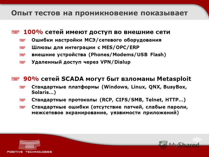 Опыт тестов на проникновение показывает 100% сетей имеют доступ во внешние сети Ошибки настройки МСЭ/сетевого оборудования Шлюзы для интеграции с MES/OPC/ERP внешние устройства (Phones/Modems/USB Flash) Удаленный доступ через VPN/Dialup 90% сетей SCA