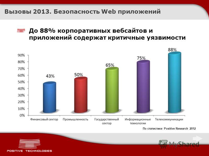 Вызовы 2013. Безопасность Web приложений До 88% корпоративных вебсайтов и приложений содержат критичные уязвимости По статистике Positive Research 2012