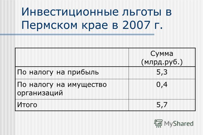 Инвестиционные льготы в Пермском крае в 2007 г. Сумма (млрд.руб.) По налогу на прибыль5,3 По налогу на имущество организаций 0,4 Итого5,7
