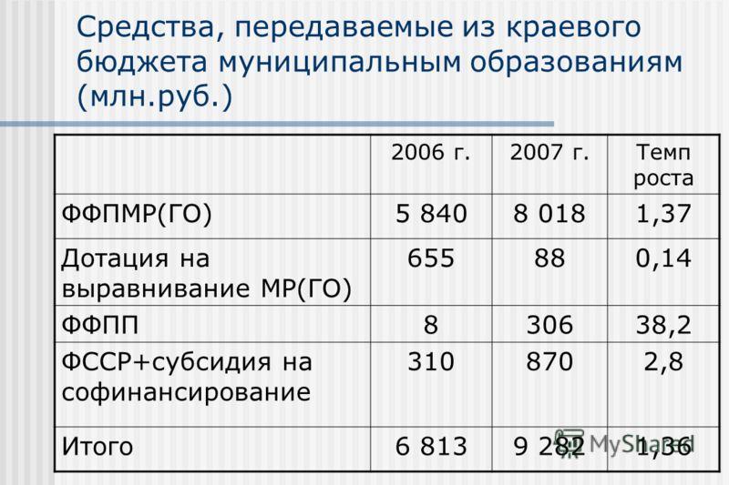 Средства, передаваемые из краевого бюджета муниципальным образованиям (млн.руб.) 2006 г.2007 г.Темп роста ФФПМР(ГО)5 8408 0181,37 Дотация на выравнивание МР(ГО) 655880,14 ФФПП830638,2 ФССР+субсидия на софинансирование 3108702,8 Итого6 8139 2821,36