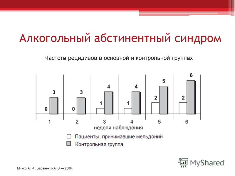 Алкогольный абстинентный синдром Частота рецидивов в основной и контрольной группах Минко А. И., Бараненко А. В. 2006.
