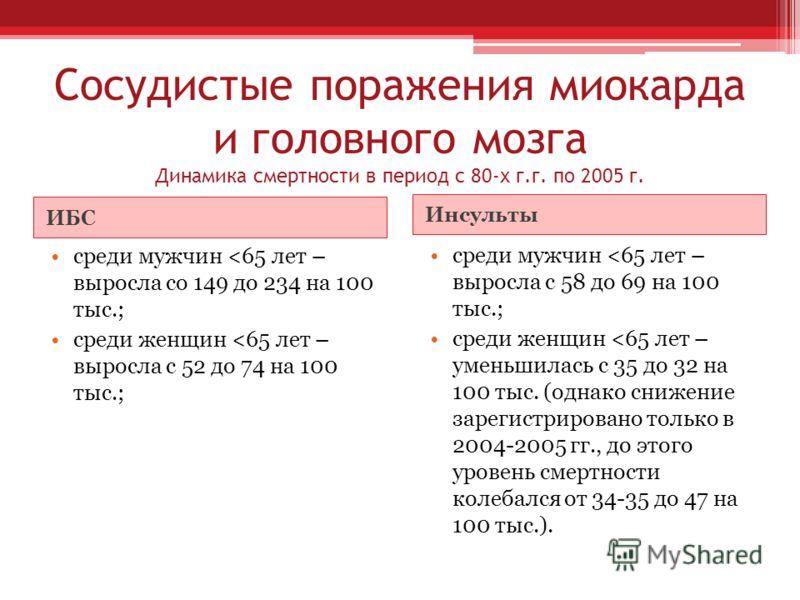 Сосудистые поражения миокарда и головного мозга Динамика смертности в период с 80-х г.г. по 2005 г. ИБС Инсульты среди мужчин