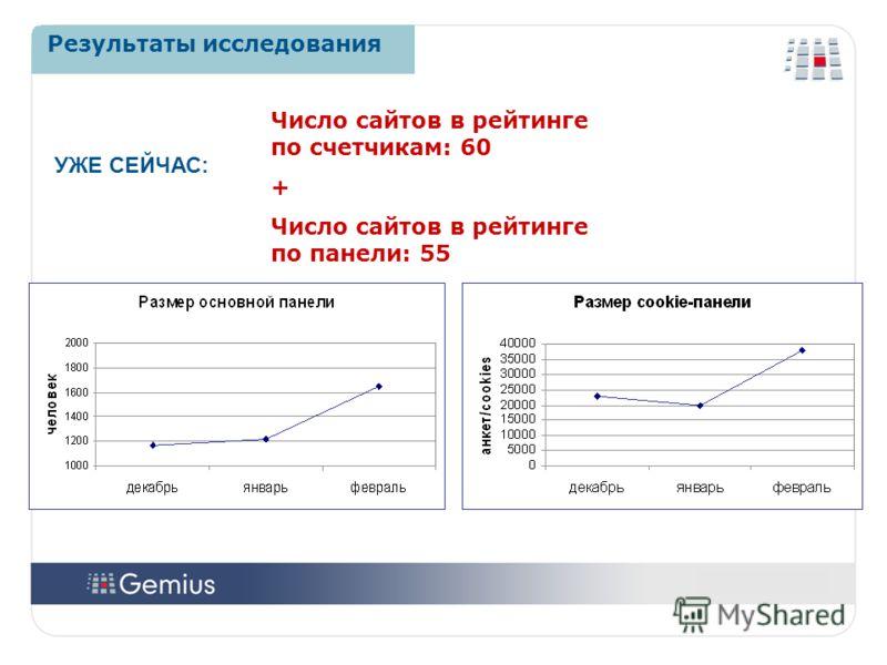 1212 1212 Результаты исследования Число сайтов в рейтинге по счетчикам: 60 + Число сайтов в рейтинге по панели: 55 УЖЕ СЕЙЧАС: